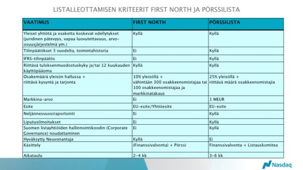 Listalleottamisen kriteerit First North ja pörssilista