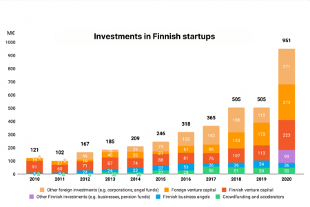 FVCA: A record-year for Finnish startups as the amount of funding raised approaching billion euros